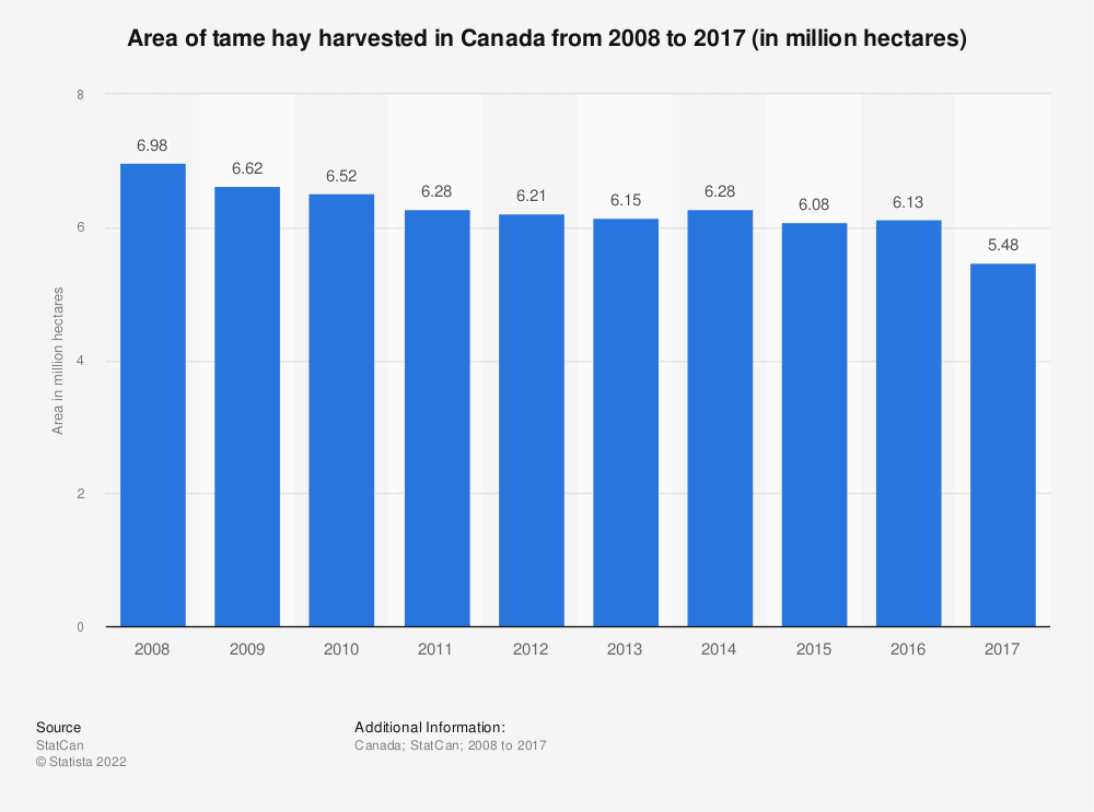 Statistic: Area of tame hay harvested in Canada from 2008 to 2017 (in million hectares) | Statista