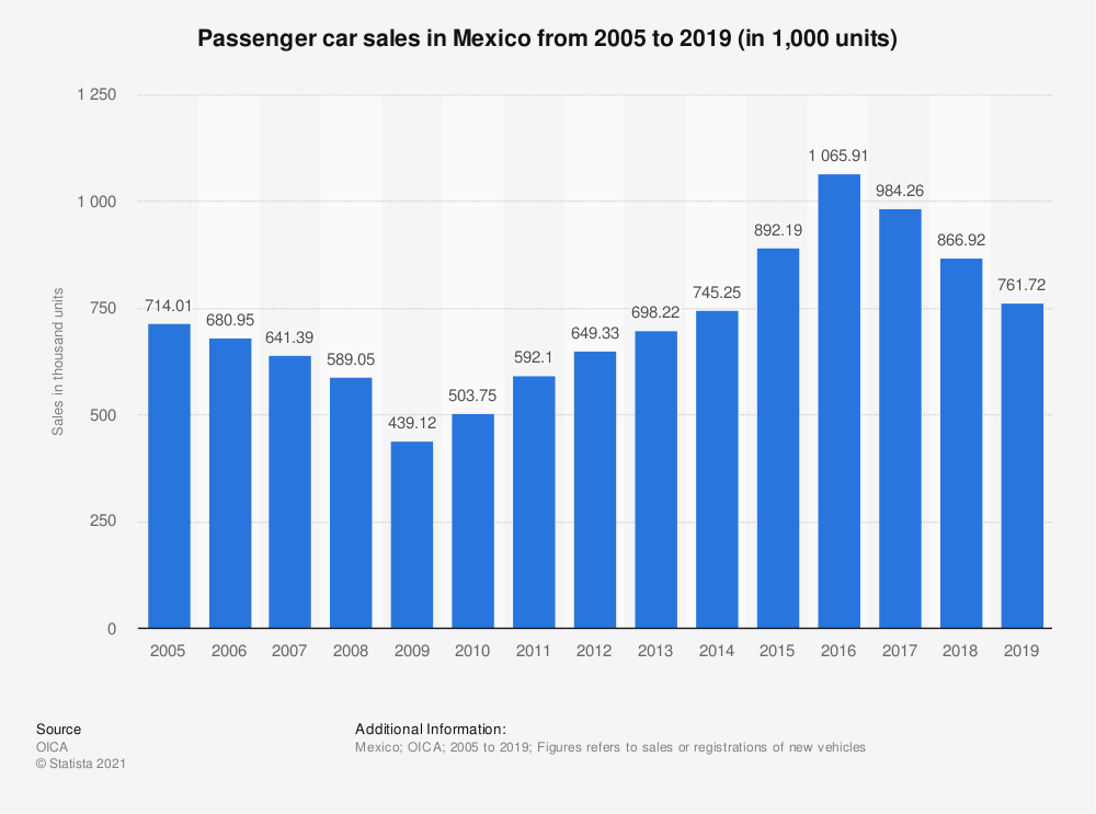 Statistic: Passenger car sales in Mexico from 2005 to 2018 (in 1,000 units) | Statista