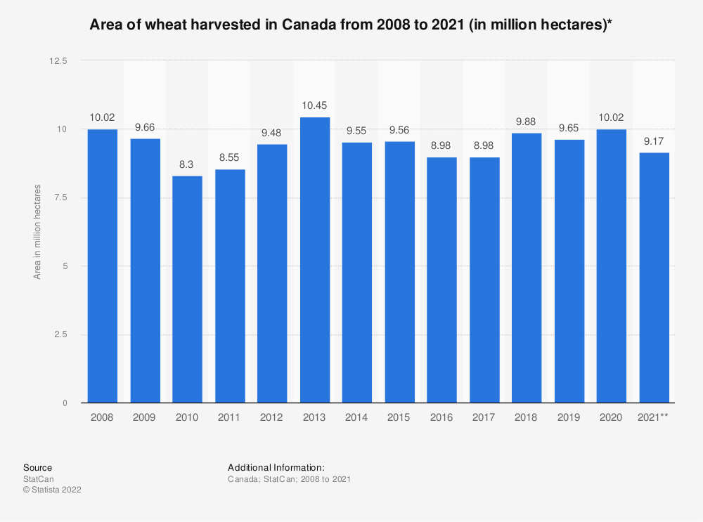 Statistic: Area of wheat harvested in Canada from 2008 to 2020 (in million hectares)* | Statista