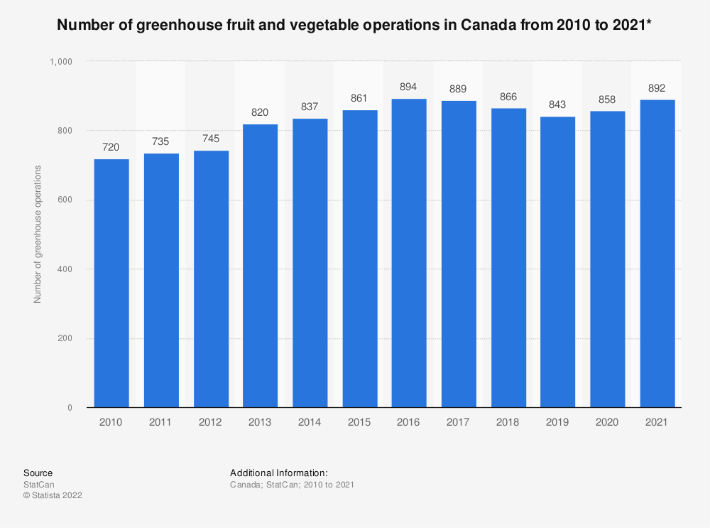 Statistic: Number of greenhouse fruit and vegetable operations in Canada from 2010 to 2018* | Statista