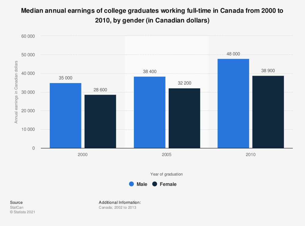 Statistic: Median annual earnings of college graduates working full-time in Canada from 2000 to 2010, by gender (in Canadian dollars) | Statista