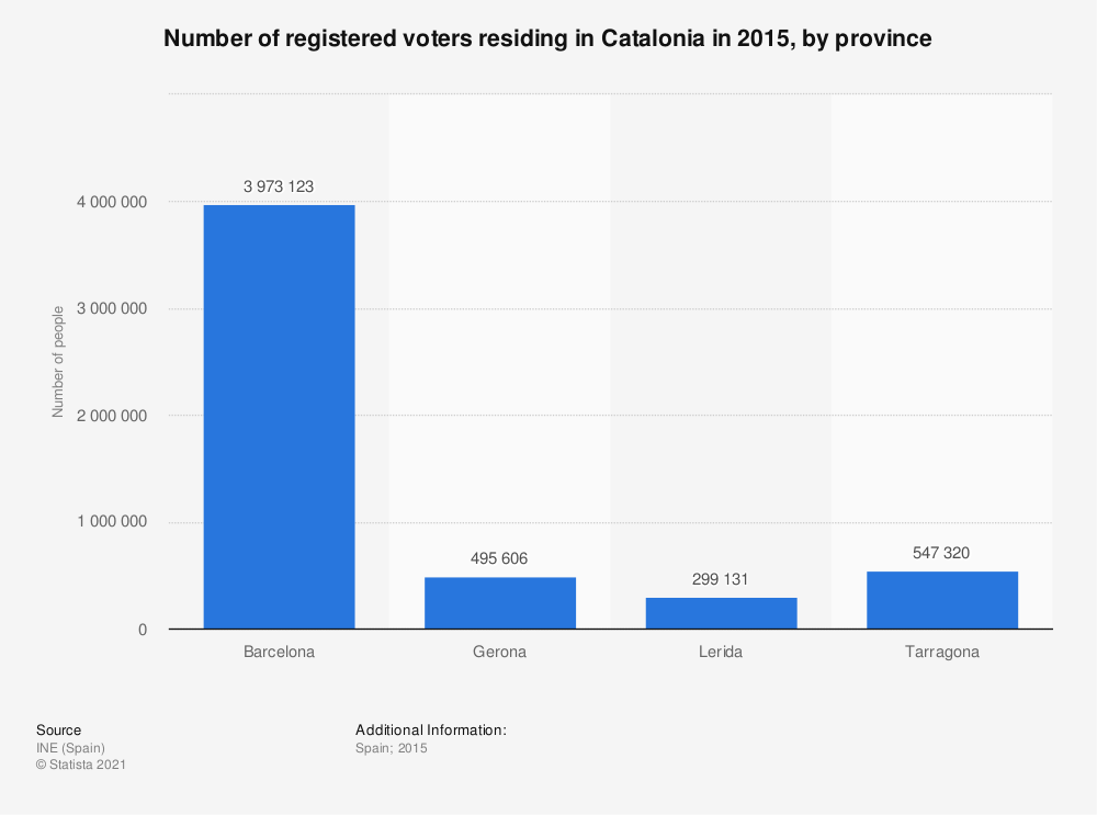 Statistic: Number of registered voters residing in Catalonia in 2015, by province | Statista