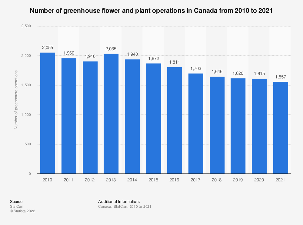 Statistic: Number of greenhouse flower and plant operations in Canada from 2010 to 2019* | Statista