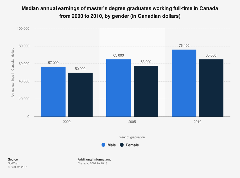 Statistic: Median annual earnings of master's degree graduates working full-time in Canada from 2000 to 2010, by gender (in Canadian dollars) | Statista