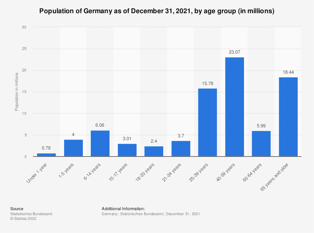 Statistic: Population of Germany as of December 31, 2017, by age group (in millions) | Statista