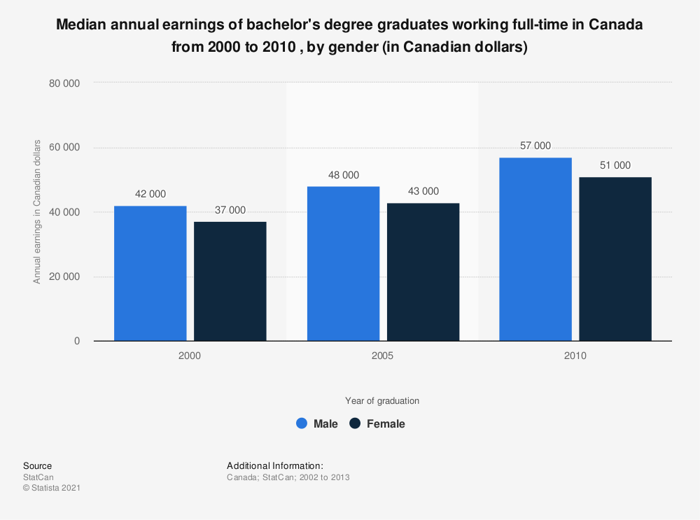 Statistic: Median annual earnings of bachelor's degree graduates working full-time in Canada from 2000 to 2010 , by gender (in Canadian dollars) | Statista