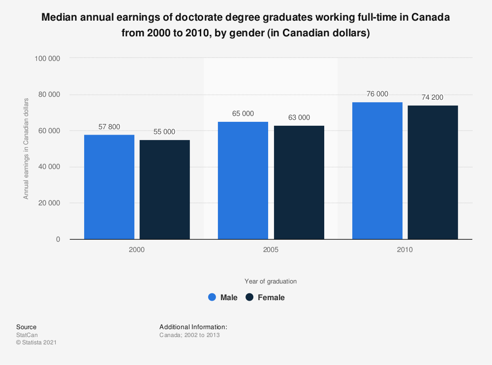 Statistic: Median annual earnings of doctorate degree graduates working full-time in Canada from 2000 to 2010, by gender (in Canadian dollars) | Statista