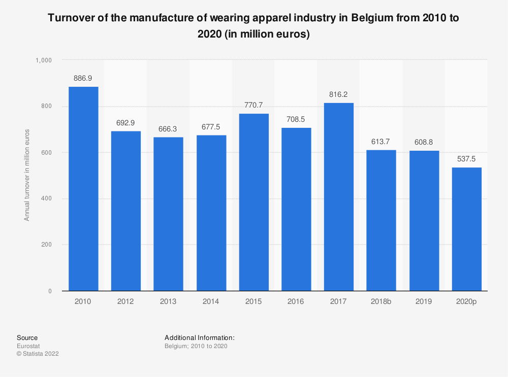 Statistic: Turnover of the manufacture of wearing apparel industry in Belgium from 2008 to 2015 (in million euros) | Statista