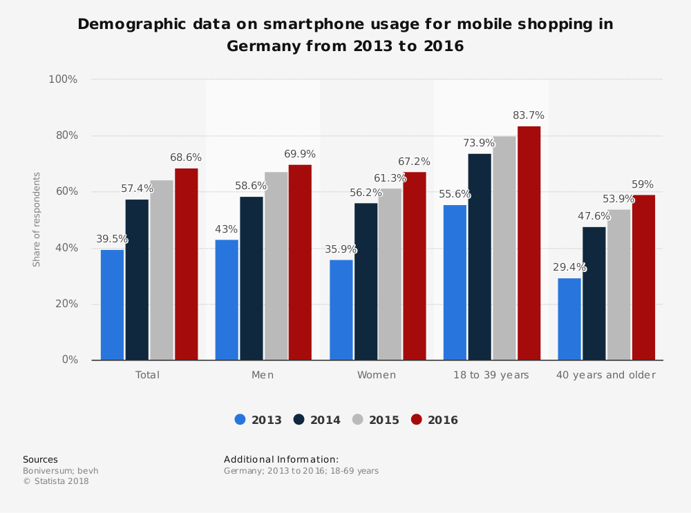 Statistic: Demographic data on smartphone usage for mobile shopping in Germany from 2013 to 2016 | Statista