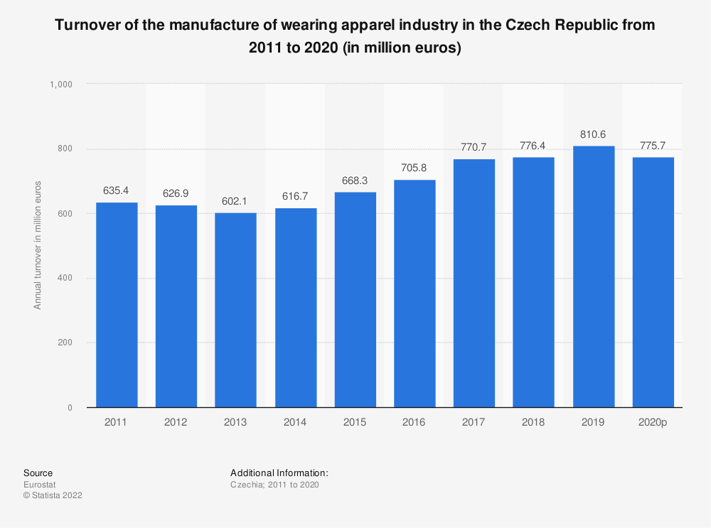 Statistic: Turnover of the manufacture of wearing apparel industry in the Czech Republic from 2008 to 2015 (in million euros) | Statista