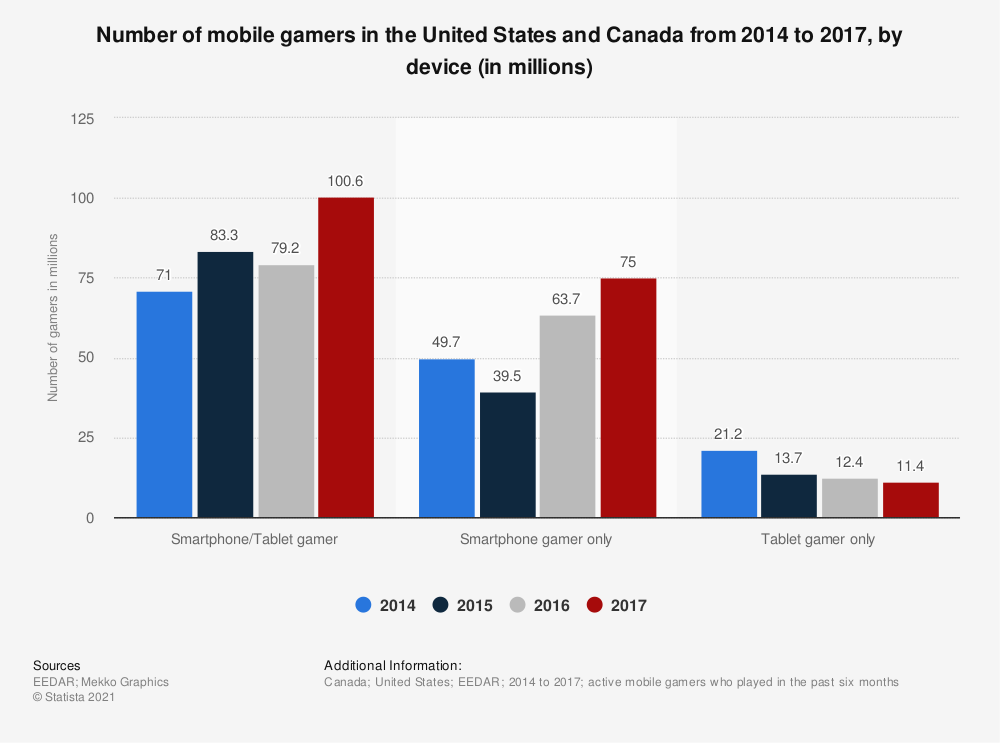 Statistic: Number of mobile gamers in the United States and Canada from 2014 to 2017, by device (in millions) | Statista