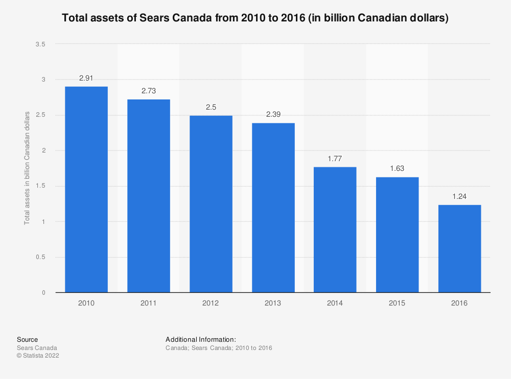 Statistic: Total assets of Sears Canada from 2010 to 2016 (in billion Canadian dollars) | Statista