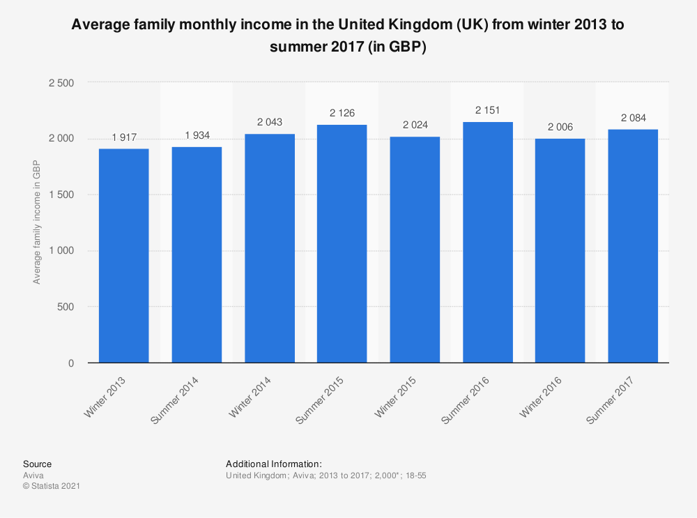 Statistic: Average family monthly income in the United Kingdom (UK) from winter 2013 to summer 2017 (in GBP) | Statista