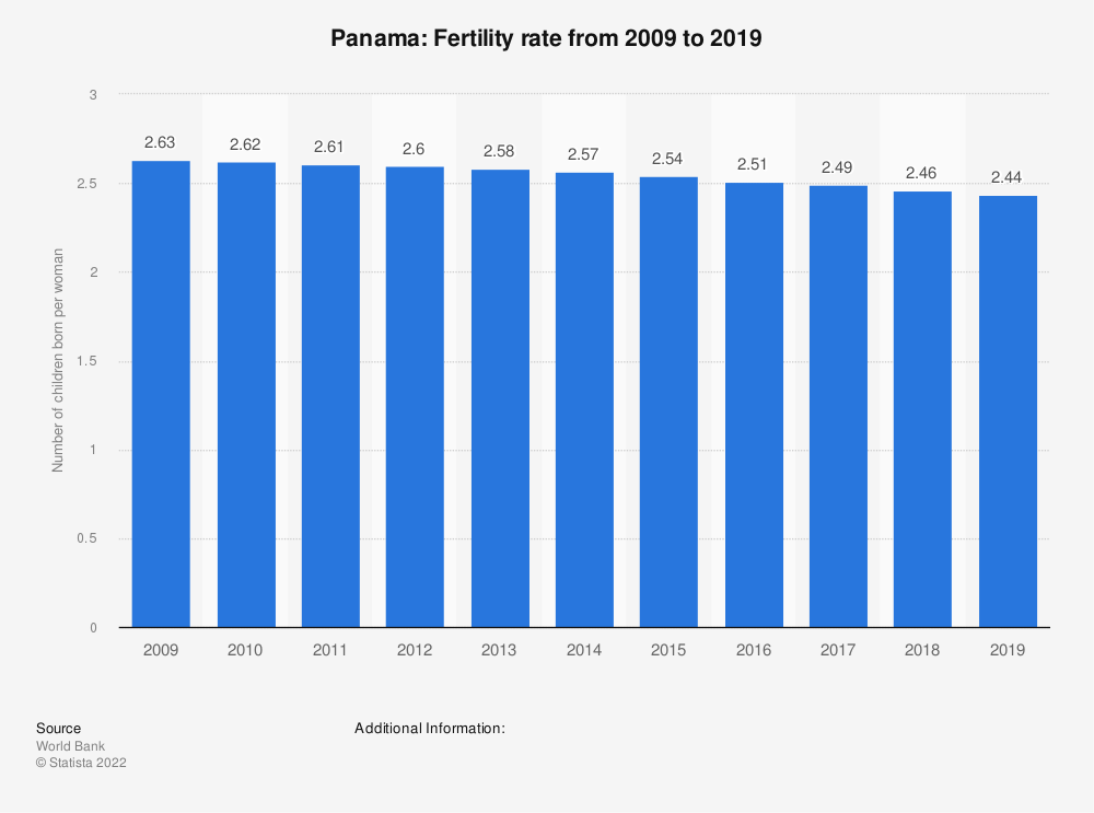 Statistic: Panama: Fertility rate from 2008 to 2018 | Statista