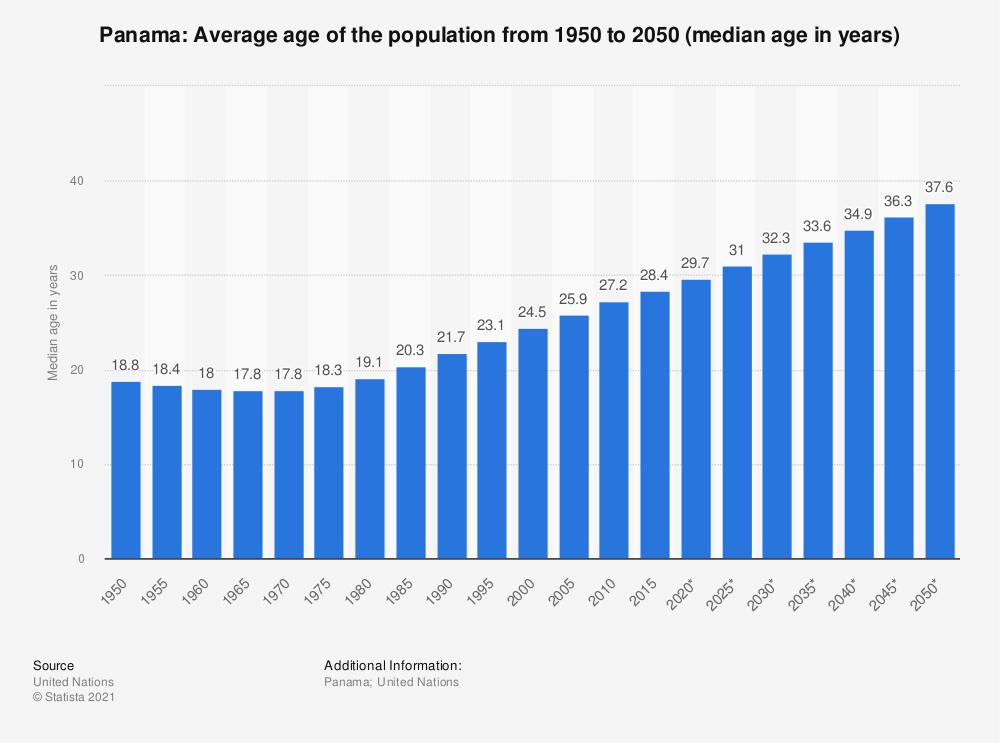Statistic: Panama: Average age of the population from 1950 to 2050 (median age in years) | Statista