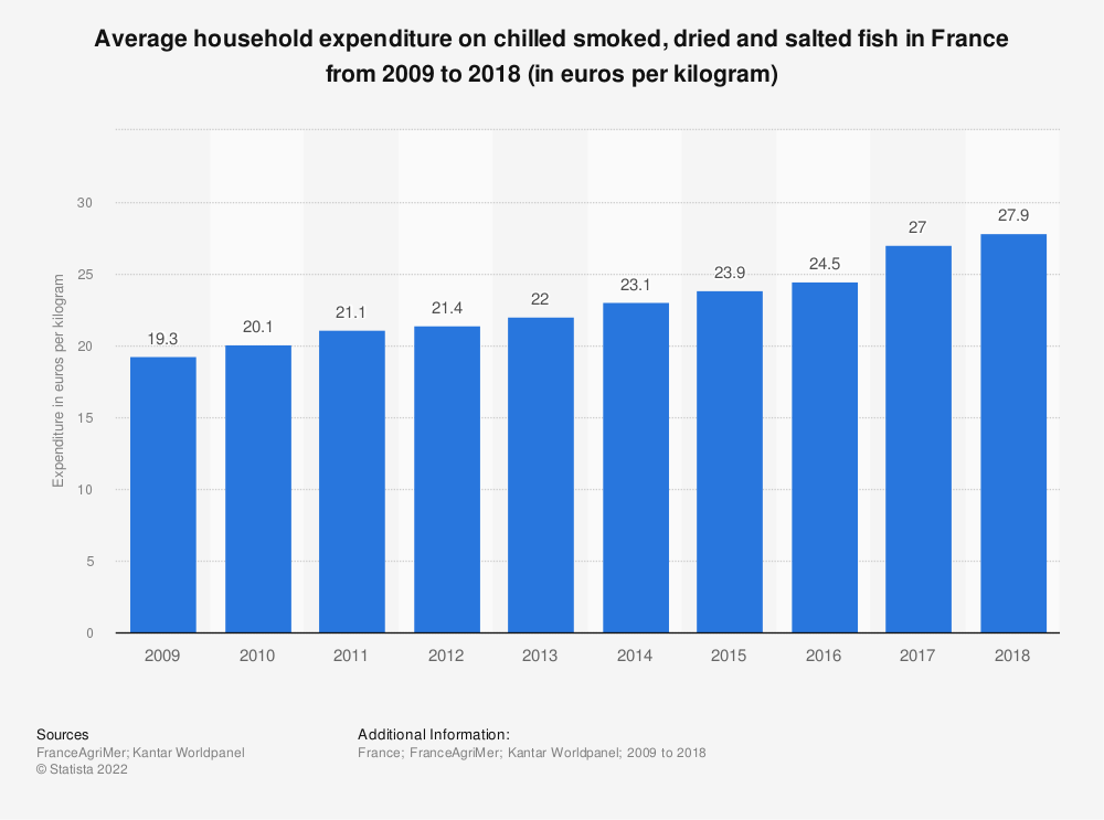 Statistic: Average household expenditure on chilled smoked, dried and salted fish in France from 2009 to 2015 (in euros per kilogram)  | Statista