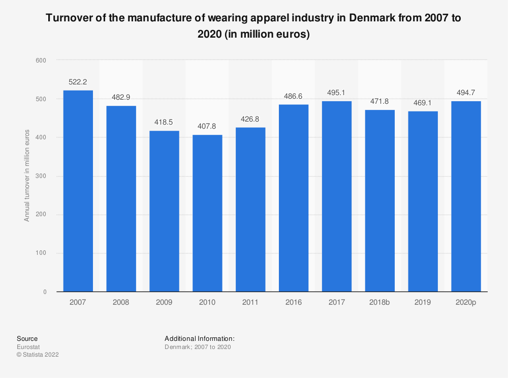 Statistic: Turnover of the manufacture of wearing apparel industry in Denmark from 2008 to 2011 (in million euros) | Statista