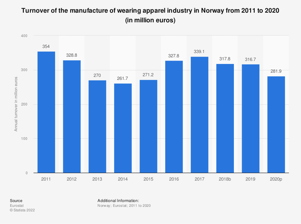 Statistic: Turnover of the manufacture of wearing apparel industry in Norway from 2008 to 2015 (in million euros) | Statista