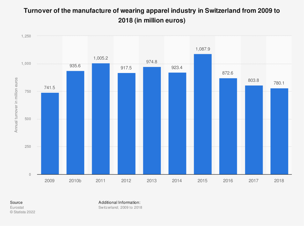 Statistic: Turnover of the manufacture of wearing apparel industry in Switzerland from 2009 to 2015 (in million euros) | Statista