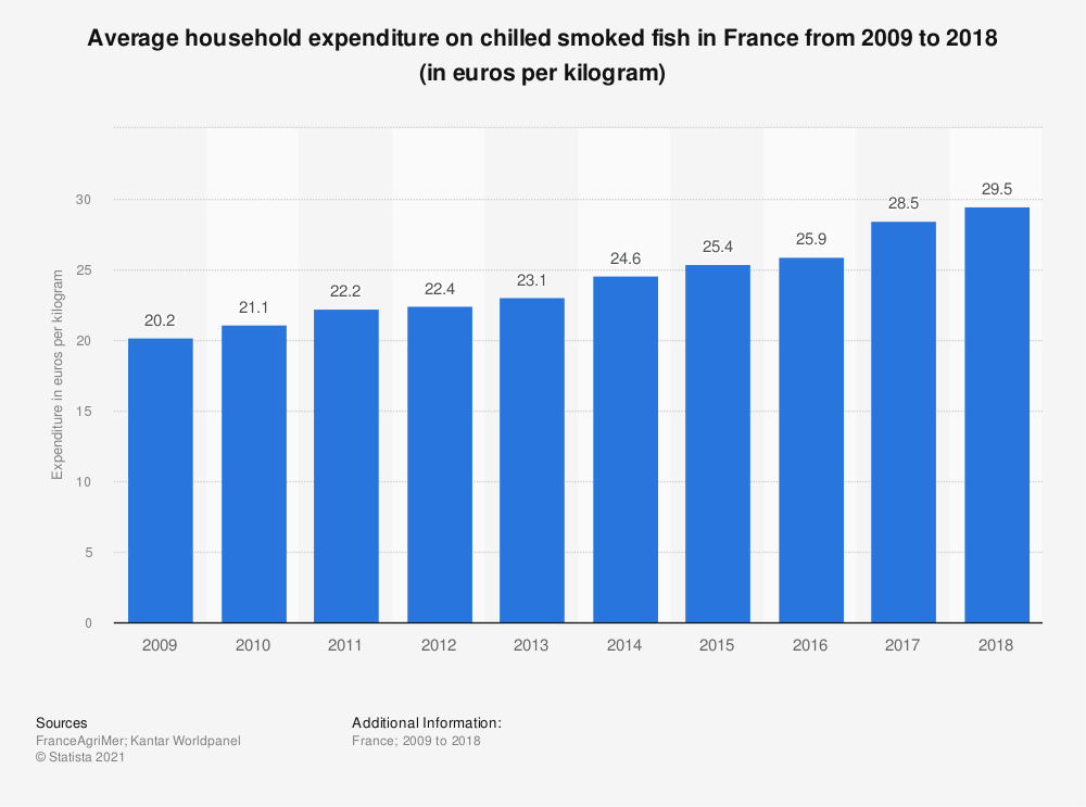Statistic: Average household expenditure on chilled smoked fish in France from 2009 to 2018 (in euros per kilogram)  | Statista
