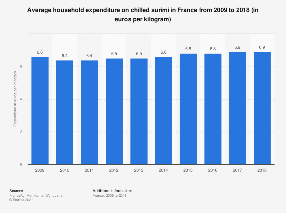 Statistic: Average household expenditure on chilled surimi in France from 2009 to 2015 (in euros per kilogram)  | Statista