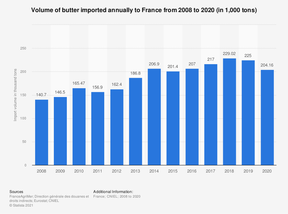 Statistic: Total butter import volume to France from 2008 to 2015* (in thousand tons)  | Statista