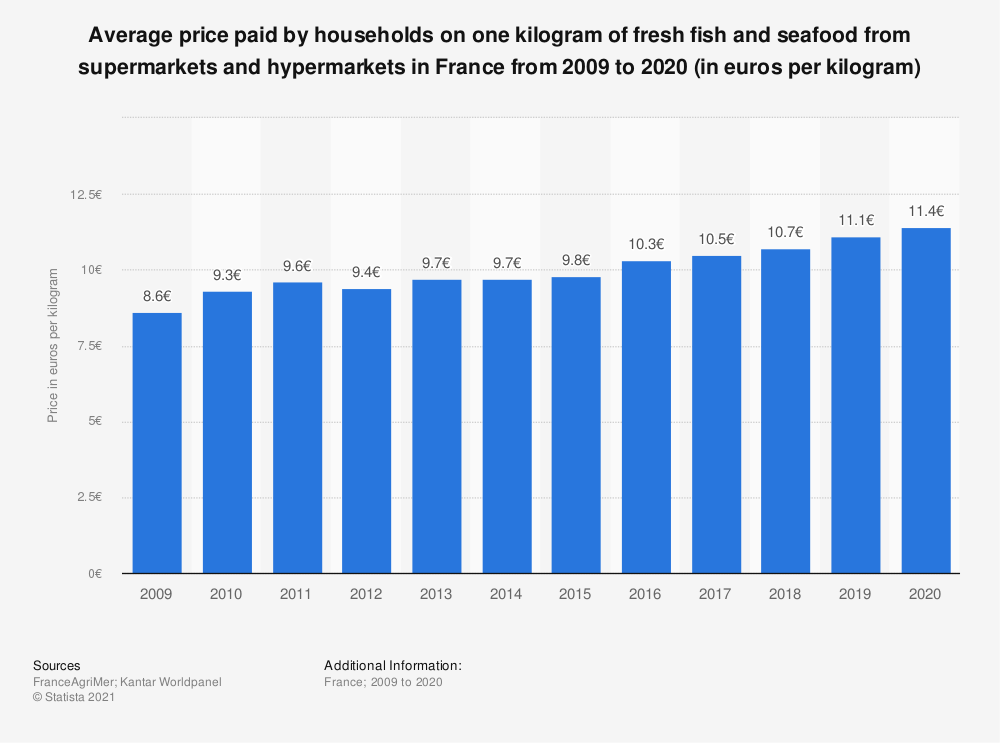 Statistic: Average household expenditure on fresh fish and seafood from supermarkets and hypermarkets in France from 2009 to 2015* (in euros per kilogram)   Statista