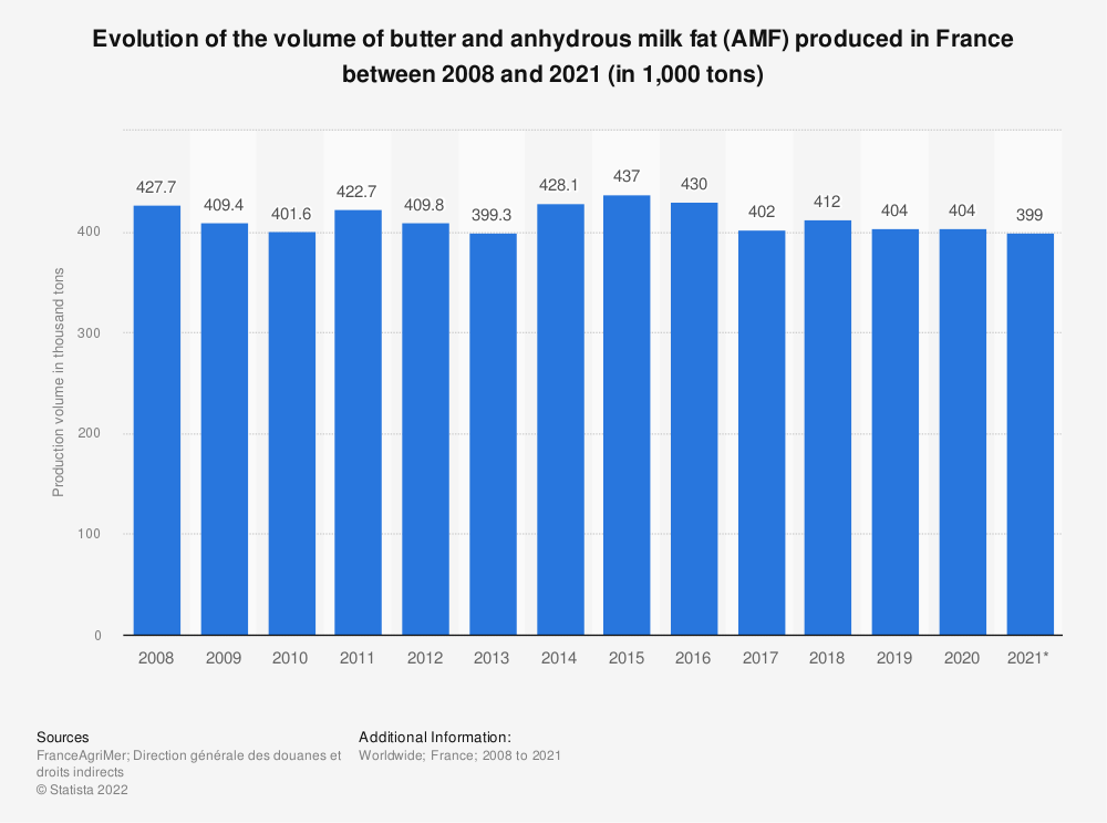 Statistic: Evolution of the volume of butter and anhydrous milk fat (AMF) produced in France between 2008 and 2019 (in 1,000 tons) | Statista