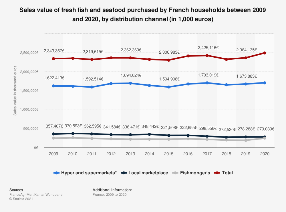 Statistic: Sales value of fresh fish and seafood purchased by French households between 2009 and 2020, by distribution channel (in 1,000 euros)   Statista
