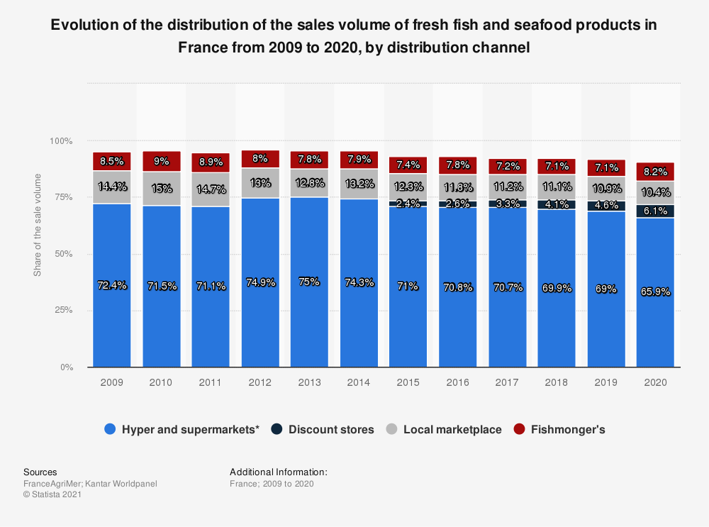 Statistic: Evolution of the distribution of the sales volume of fresh fish and seafood products in France from 2009 to 2020, by distribution channel   Statista