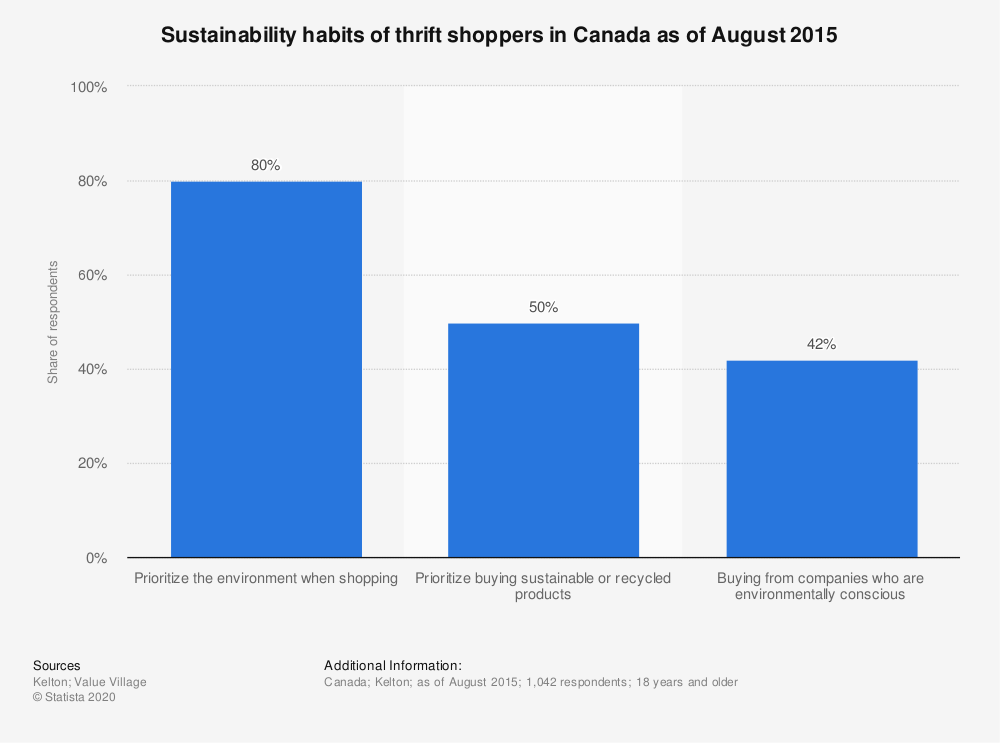 Statistic: Sustainability habits of thrift shoppers in Canada as of August 2015 | Statista