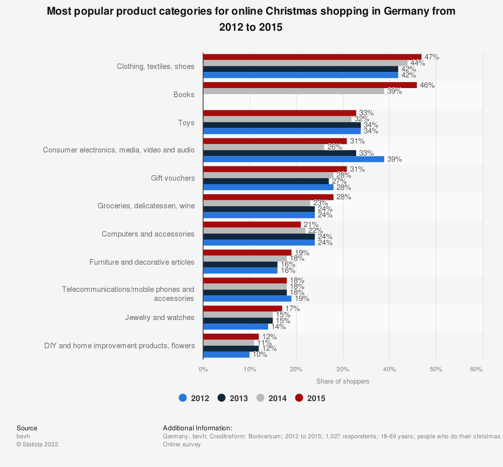 Statistic: Most popular product categories for online Christmas shopping in Germany from 2012 to 2015 | Statista