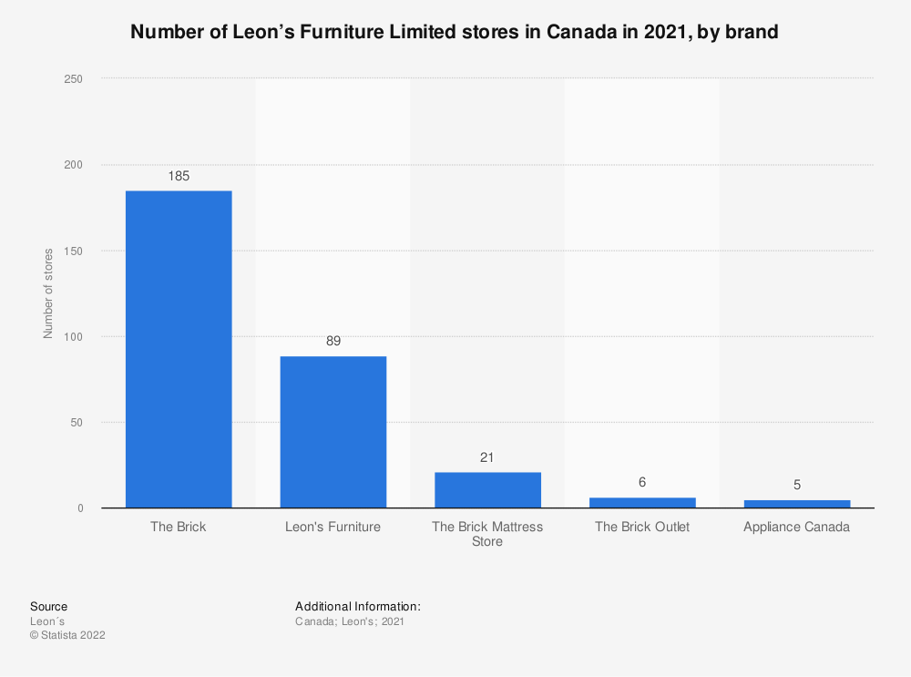 Statistic: Number of Leon's Furniture Limited stores in Canada in 2019, by brand  | Statista