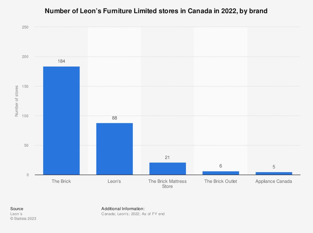 U2022 Leonu0027s: Stores By Brand Canada 2017 | Statistic