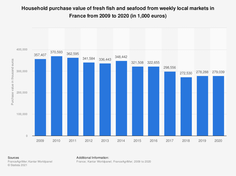 Statistic: Household purchase value of fresh fish and seafood from weekly markets in France from 2009 to 2015 ( in 1,000 euros) | Statista