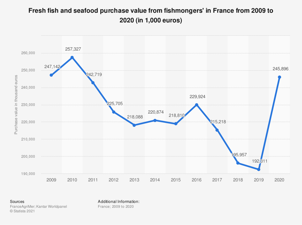 Statistic: Fresh fish and seafood purchase value from fish markets in France from 2009 to 2018 (in 1,000 euros) | Statista