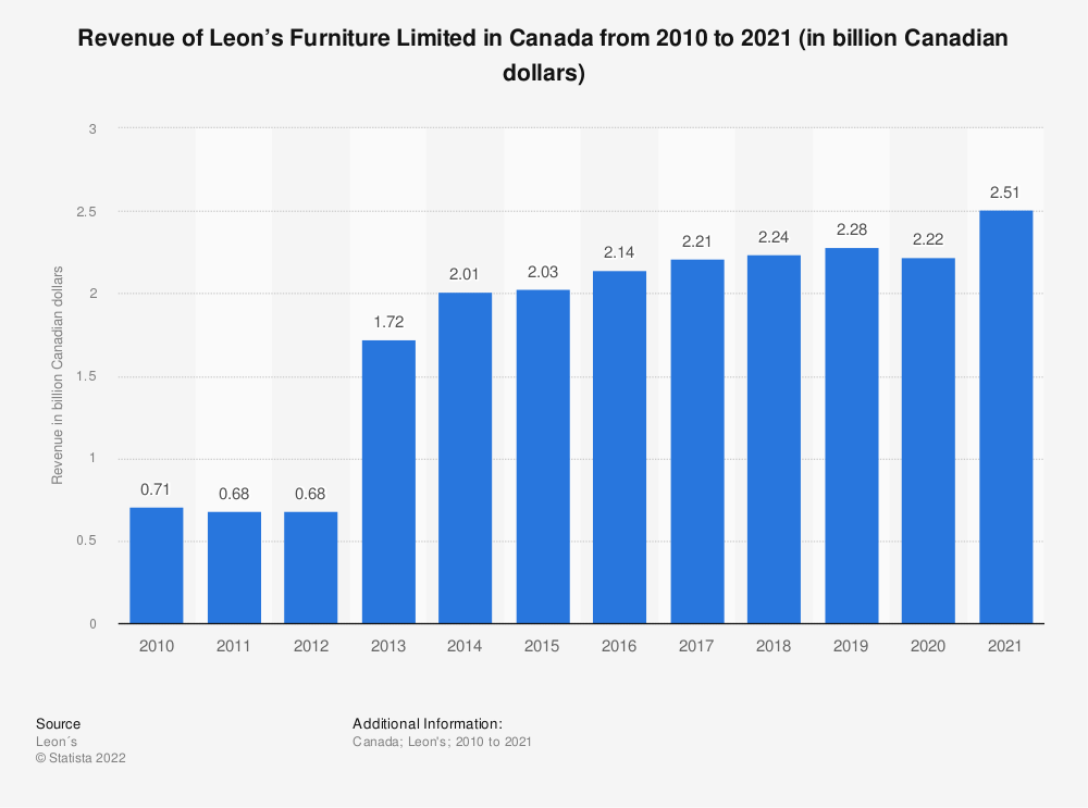 Statistic: Revenue of Leon's Furniture Limited in Canada from 2010 to 2018 (in billion Canadian dollars) | Statista