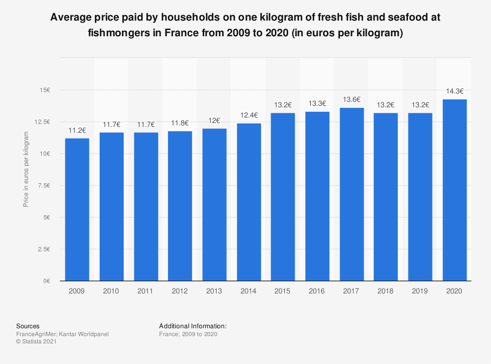 Statistic: Average household expenditure on fresh fish and seafood from fishmongers in France from 2009 to 2015 (in euros per kilogram) | Statista