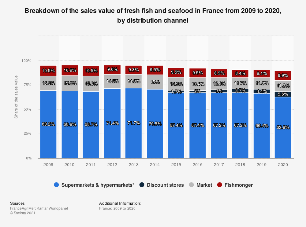 Statistic: Value share of fresh fish and seafood in France from 2009 to 2015, by distribution channel | Statista