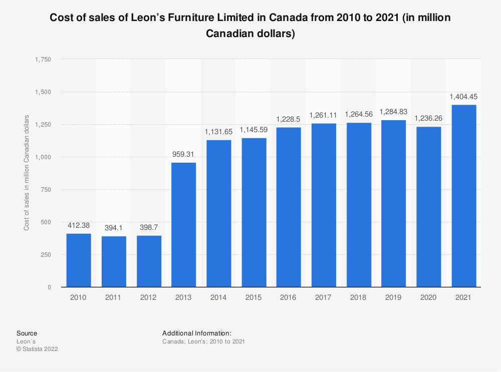 Statistic: Cost of sales of Leon's Furniture Limited in Canada from 2010 to 2018 (in million Canadian dollars) | Statista