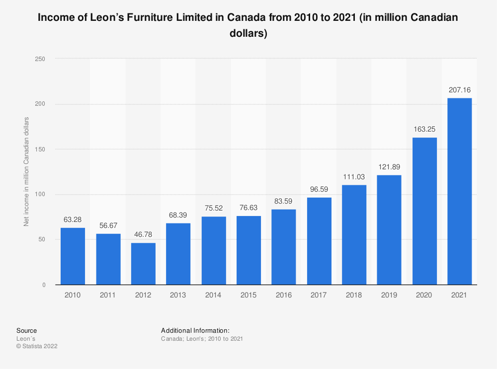 Statistic: Income of Leon's Furniture Limited in Canada from 2010 to 2018 (in million Canadian dollars) | Statista
