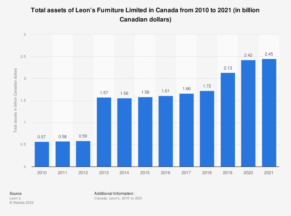 Statistic: Total assets of Leon's Furniture Limited in Canada from 2010 to 2018 (in billion Canadian dollars) | Statista
