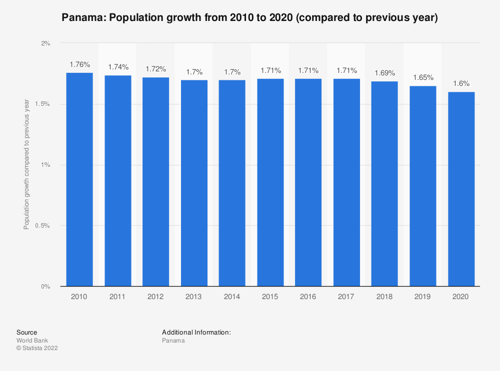 Statistic: Panama: Population growth from 2007 to 2017 (compared to previous year) | Statista