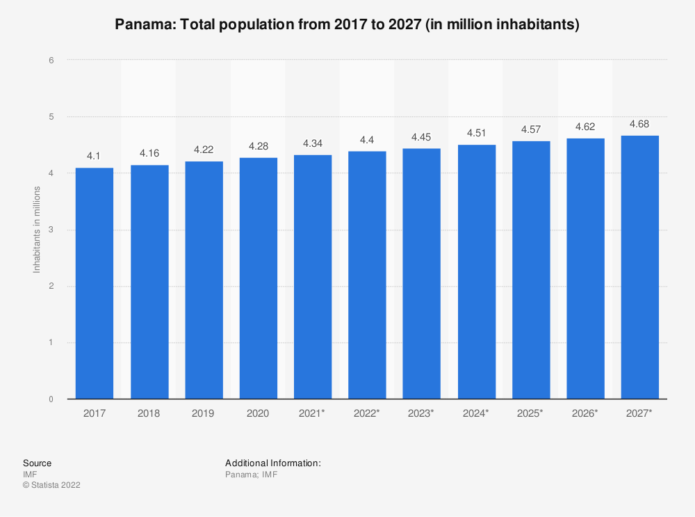 Statistic: Panama: Total population from 2014 to 2024 (in million inhabitants) | Statista