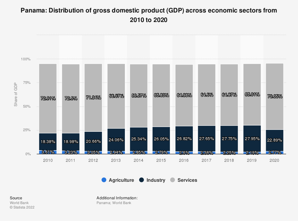 Statistic: Panama: Distribution of gross domestic product (GDP) across economic sectors from 2007 to 2017 | Statista