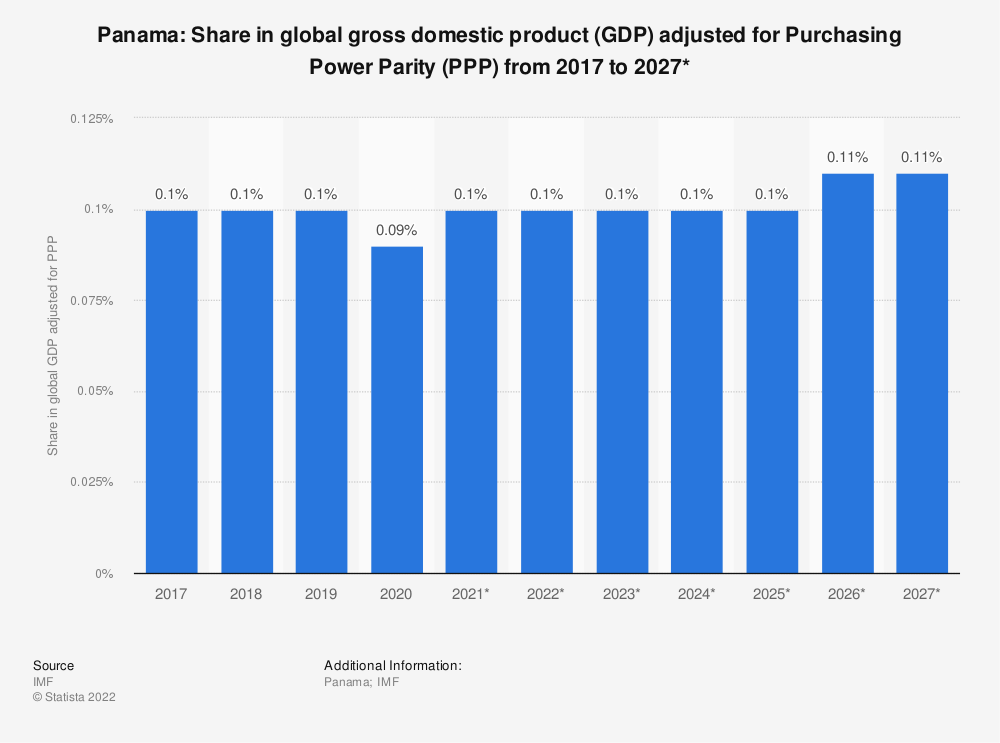 Statistic: Panama: Share in global gross domestic product (GDP) adjusted for Purchasing Power Parity (PPP) from 2015 to 2025* | Statista
