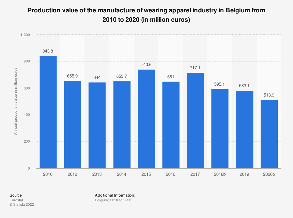 Statistic: Production value of the manufacture of wearing apparel industry in Belgium from 2008 to 2017 (in million euros)   Statista