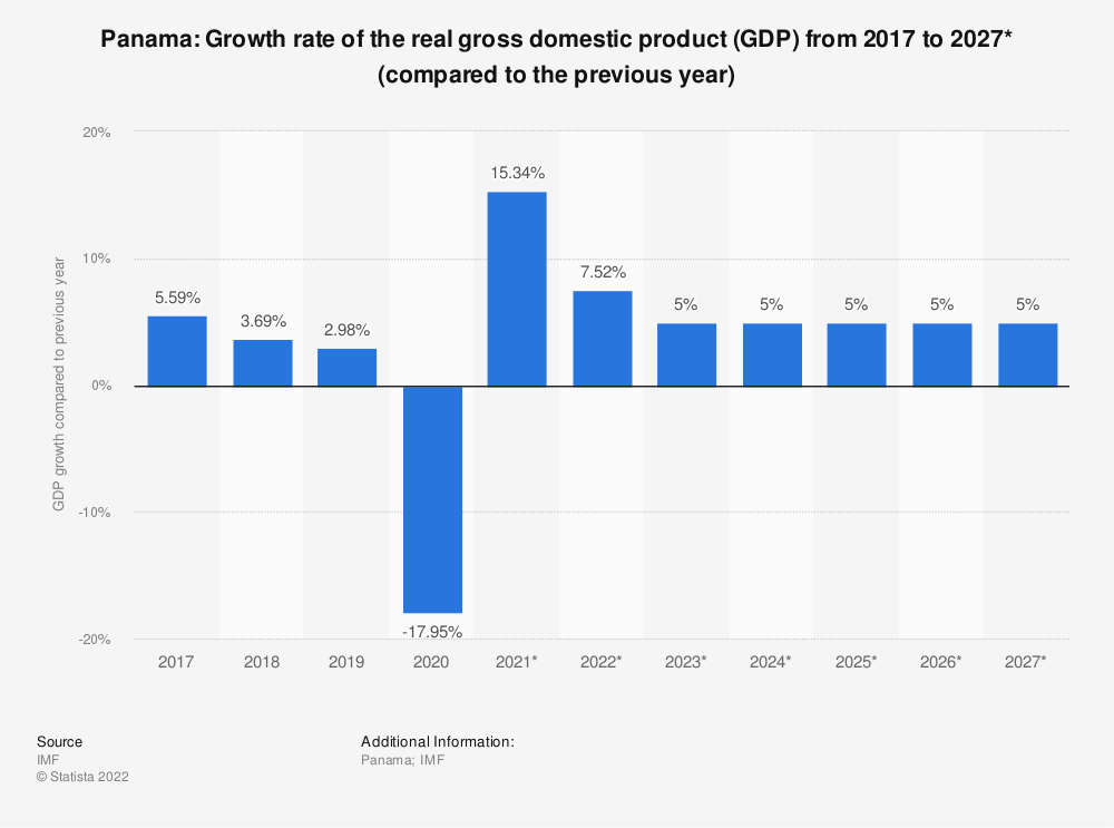 Statistic: Panama: Growth rate of the real gross domestic product (GDP) from 2015 to 2025* (compared to the previous year) | Statista