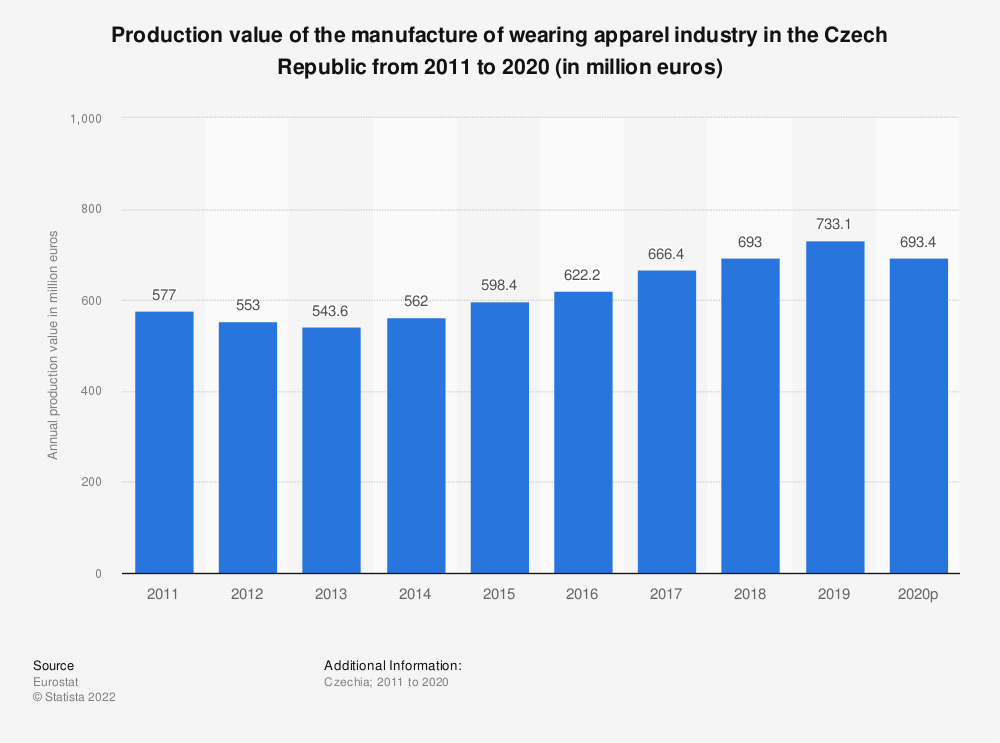 Statistic: Production value of the manufacture of wearing apparel industry in the Czech Republic from 2008 to 2017 (in million euros) | Statista