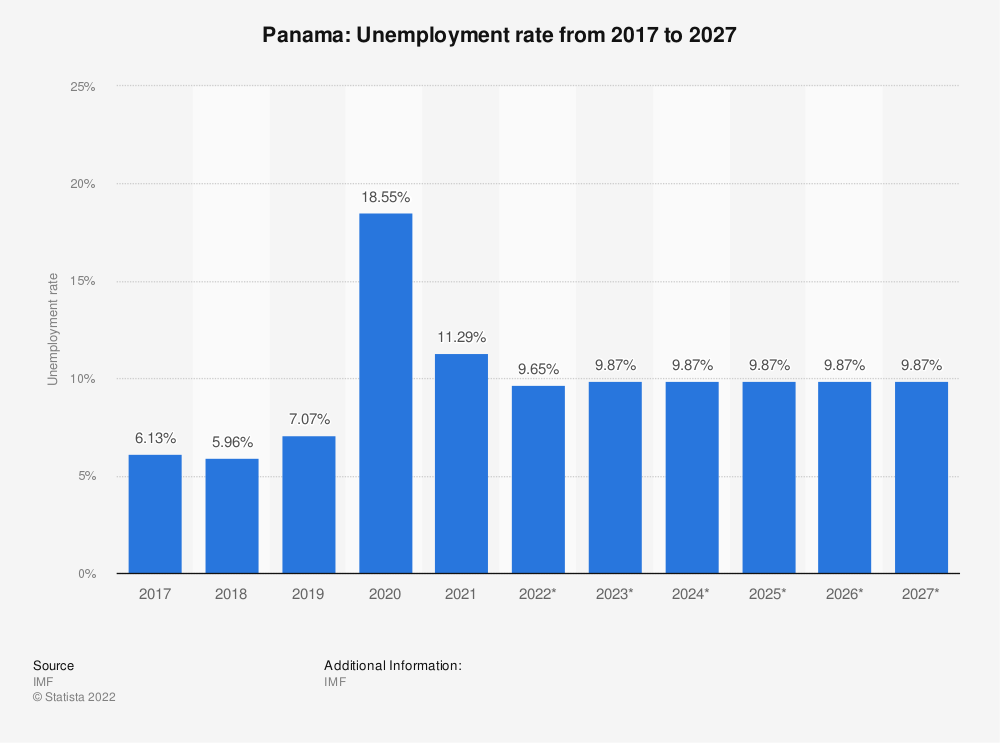 Statistic: Panama: Unemployment rate from 2009 to 2021 | Statista